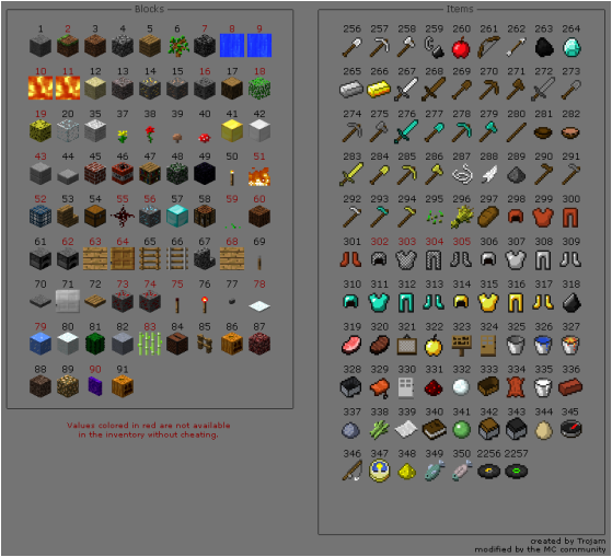 Items Ids Blocks Full List All Minecraft Potion Effect